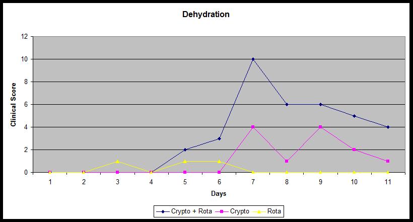 dehydration-graph